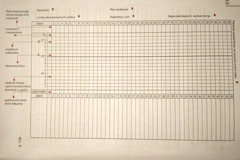 karta obserwacji cyklu miesiączkowego