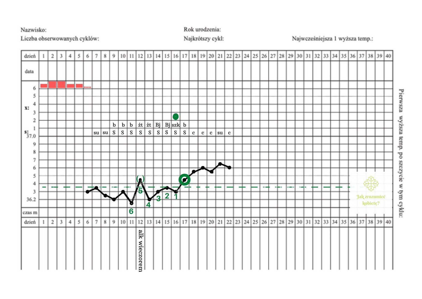 karta obserwacji cyklu, linia podstawowa