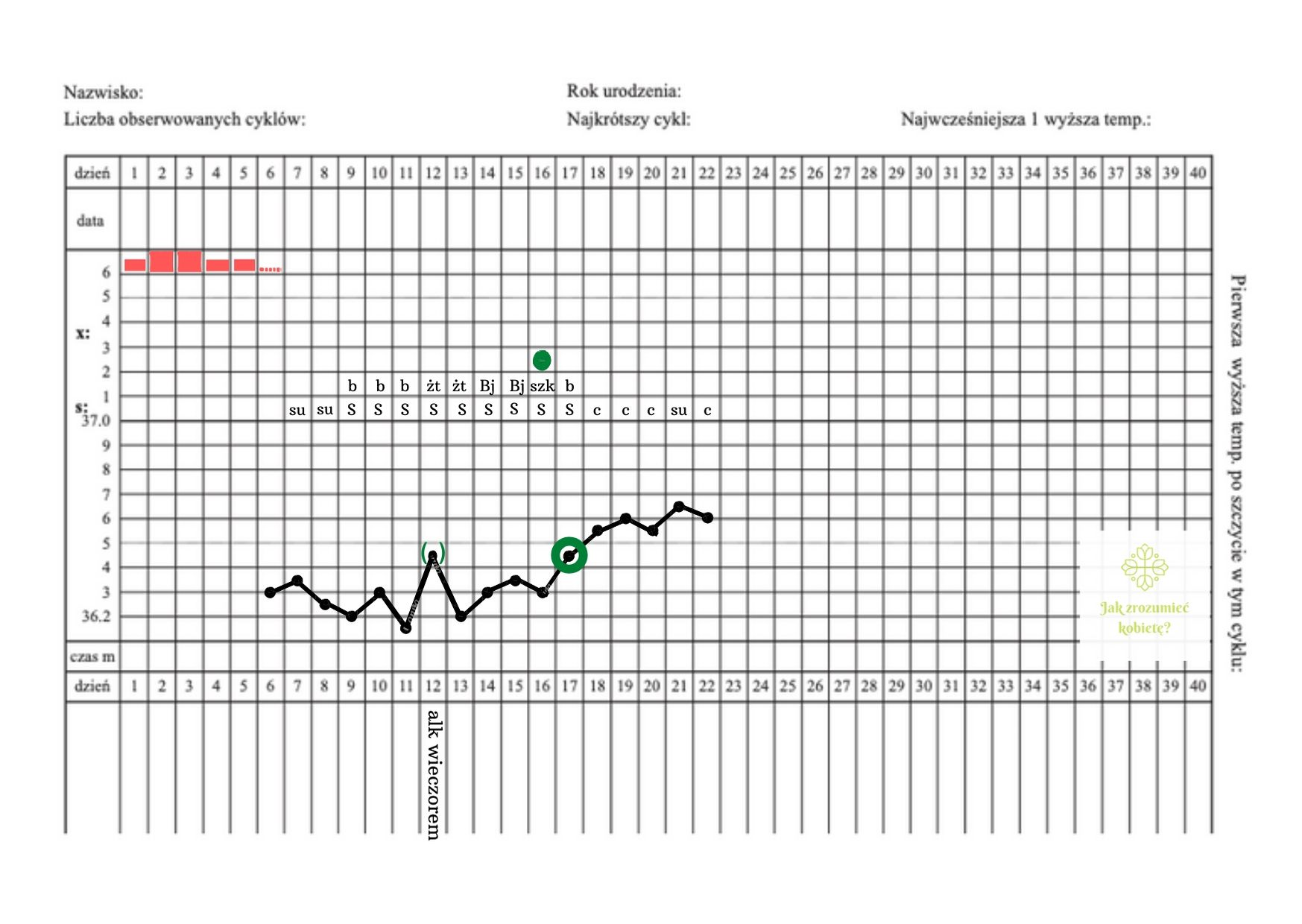karta obserwacji cyklu, pierwsza wyższa temperatura