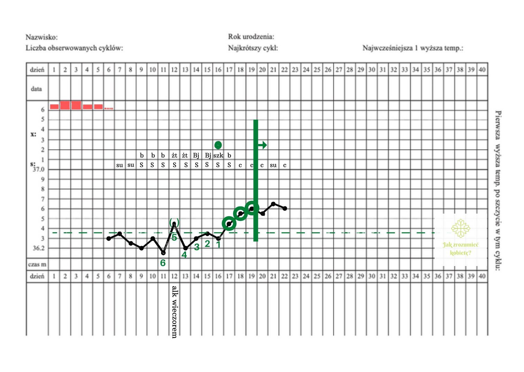 karta obserwacji cyklu, niepłodność bezwzględna