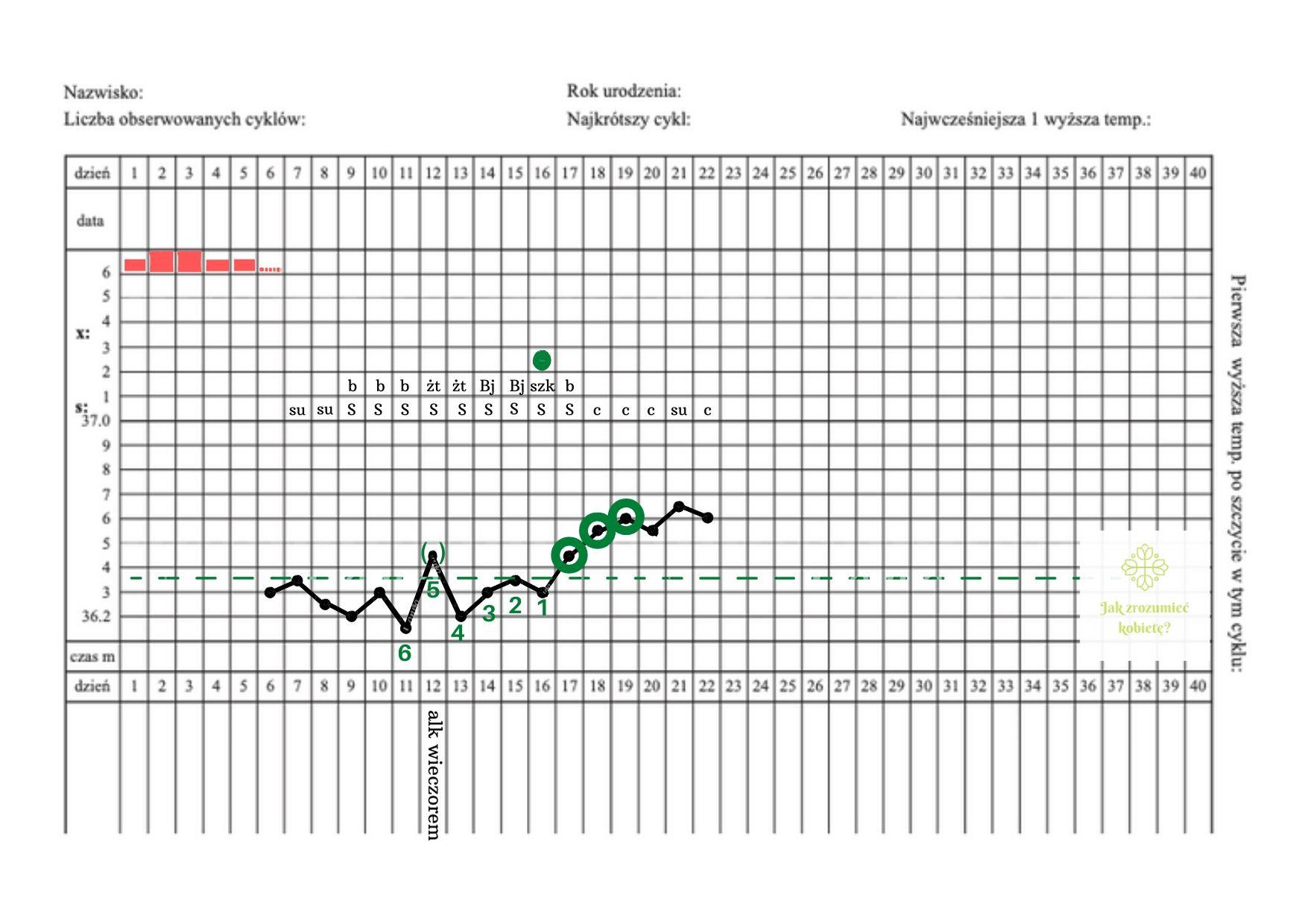 karta obserwacji cyklu, trzy wyższe temperatury