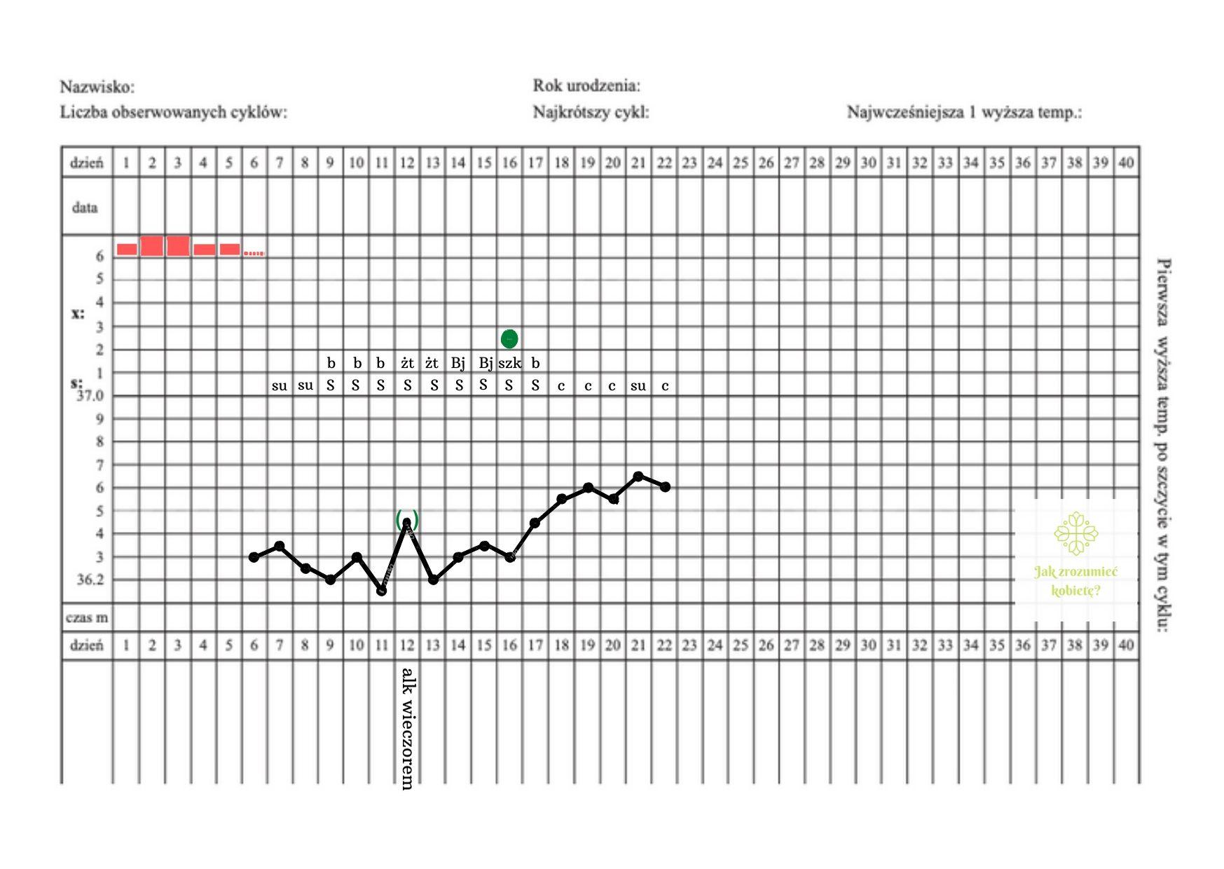 karta obserwacji cyklu, zakłócone temperatury