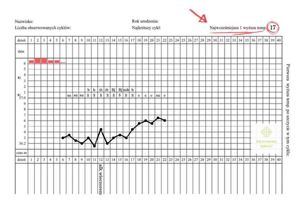 najwcześniejsza pierwsza wyższa temperatura reguła doringa karta cyklu
